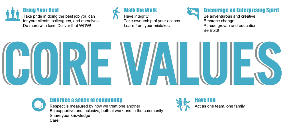 A graphic showing Call Experts core values: bring your best, walk the walk, encourage an enterprising spirit, embrace a sense of community, and have fun