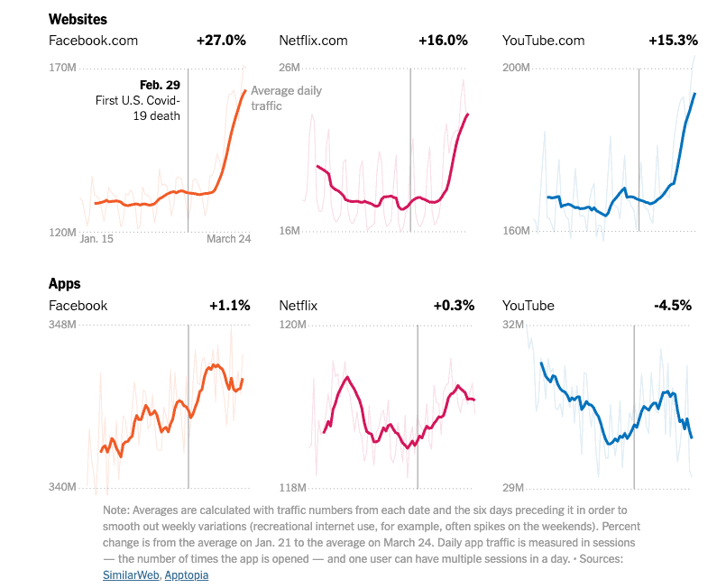 NYTimes - websites and app usage graphs