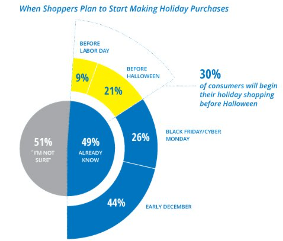 Think with Google Survey - holiday rush statistics