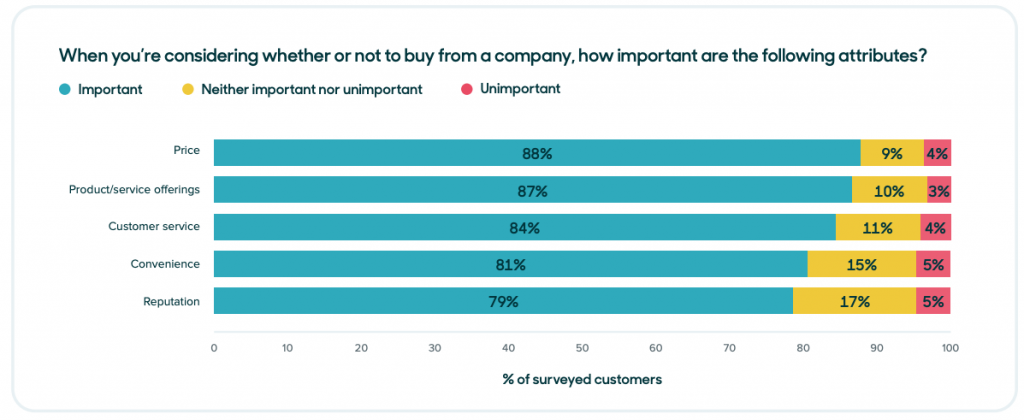 Zendesk Customer Experience Trends chart on what matters most